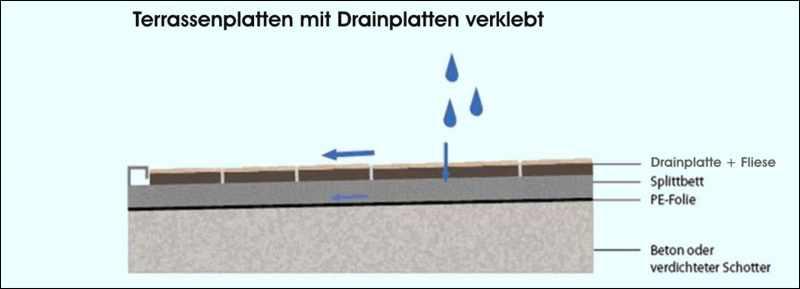 Terrassenplatten Fliesen Terrassenfliesen Terrassone Lose Verlegung - Feinsteinzeug fliesen stärke