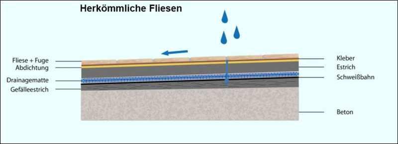 Attraktiv Terrassenplatten Auf Beton Verlegen Im99 Startupjobsfa