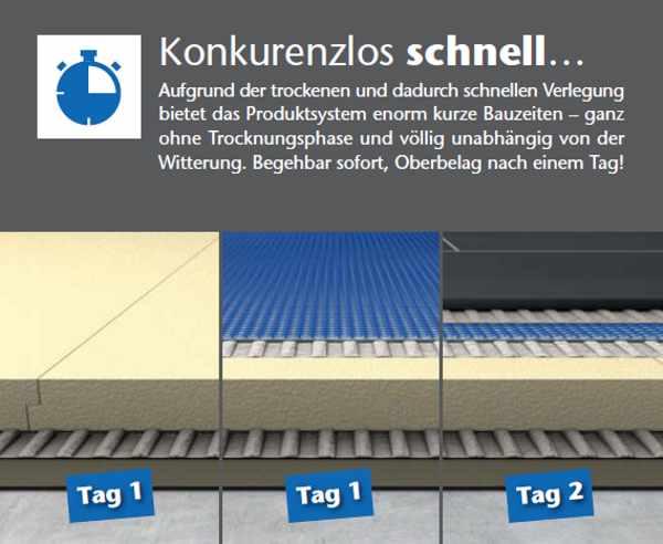 Trockenestrich Platten Fliesen Bauplatten Trockenestrich Element Blanke Permatfloor Angebot, Shop, Händler kaufen in Berlin, Potsdam, Brandenburg